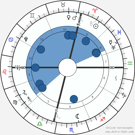 Paride Accetti wikipedia, horoscope, astrology, instagram