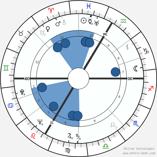 Paul Guimard wikipedia, horoscope, astrology, instagram