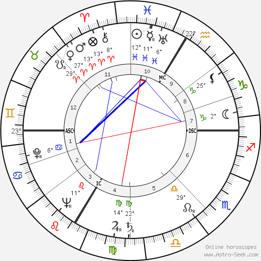 Paul Guimard birth chart, biography, wikipedia 2019, 2020