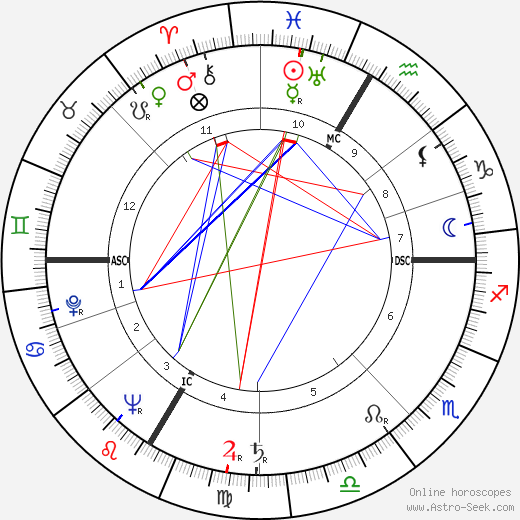 Paul Guimard astro natal birth chart, Paul Guimard horoscope, astrology