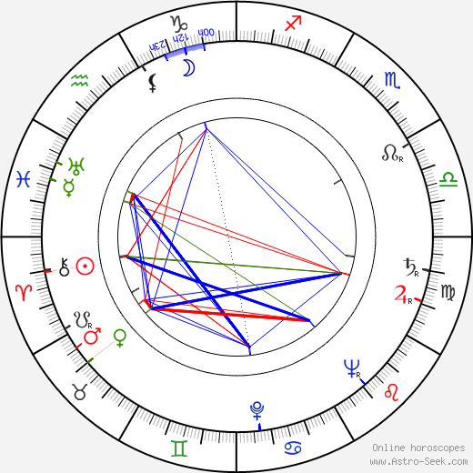 Peggy Rea astro natal birth chart, Peggy Rea horoscope, astrology