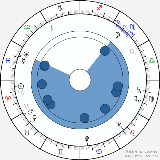 Richard Marner wikipedia, horoscope, astrology, instagram
