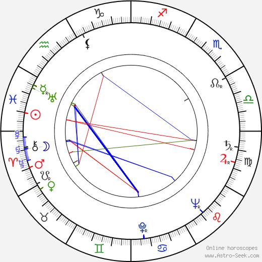 Ritva Arvelo tema natale, oroscopo, Ritva Arvelo oroscopi gratuiti, astrologia