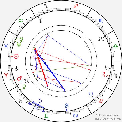 Rudolf Cortés tema natale, oroscopo, Rudolf Cortés oroscopi gratuiti, astrologia