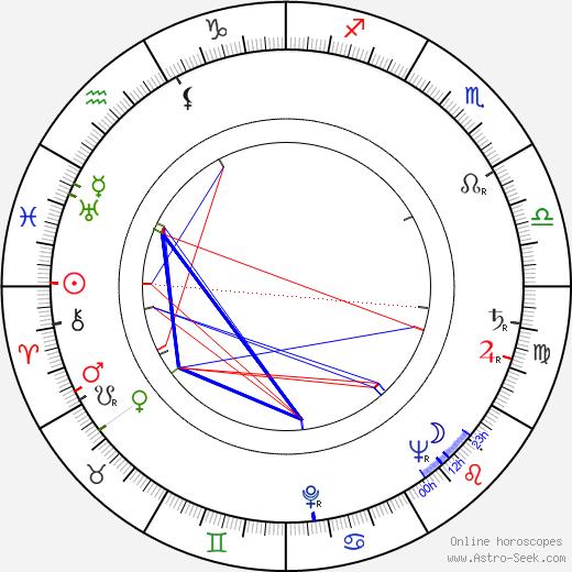 Rudolf Noelte astro natal birth chart, Rudolf Noelte horoscope, astrology