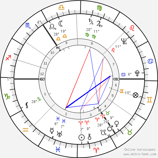 Simone Signoret birth chart, biography, wikipedia 2018, 2019