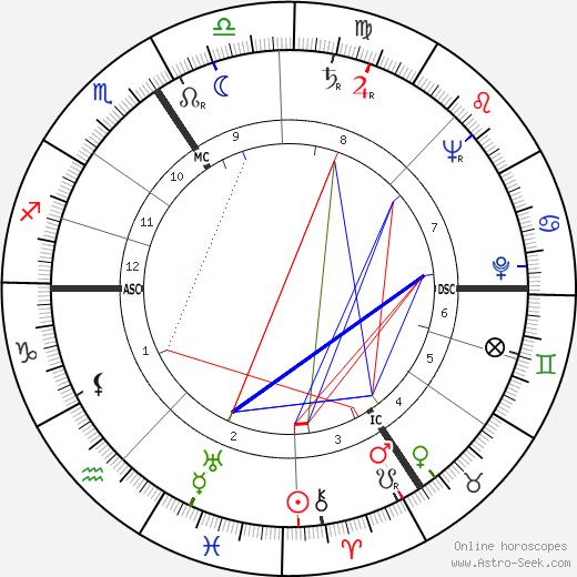 Simone Signoret tema natale, oroscopo, Simone Signoret oroscopi gratuiti, astrologia