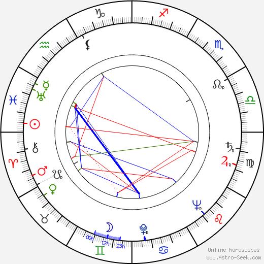 Stanislaw Marian Kaminski birth chart, Stanislaw Marian Kaminski astro natal horoscope, astrology