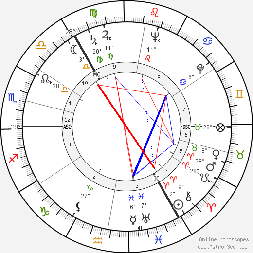 Vasily Smyslov birth chart, biography, wikipedia 2018, 2019