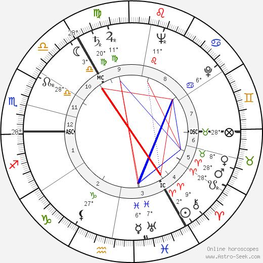Vasily Smyslov birth chart, biography, wikipedia 2019, 2020