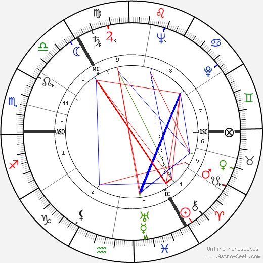 Vasily Smyslov astro natal birth chart, Vasily Smyslov horoscope, astrology