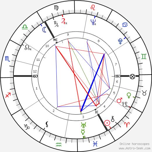 Василий Васильевич Смыслов Vasily Smyslov день рождения гороскоп, Vasily Smyslov Натальная карта онлайн