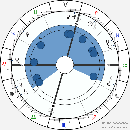 André Stil horoscope, astrology, sign, zodiac, date of birth, instagram