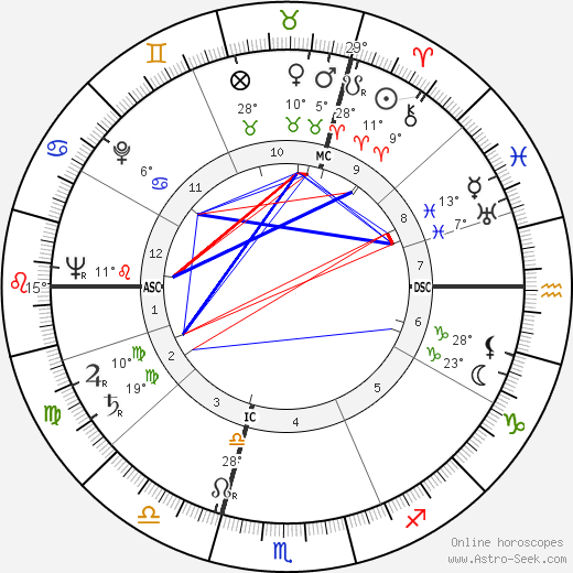 André Stil birth chart, biography, wikipedia 2018, 2019