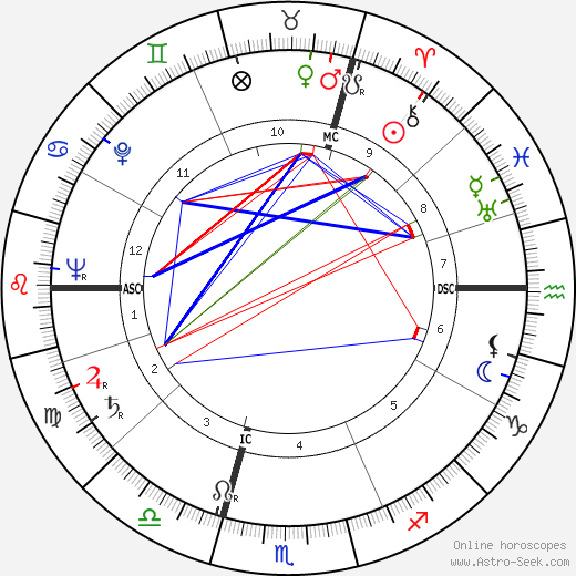 André Stil astro natal birth chart, André Stil horoscope, astrology