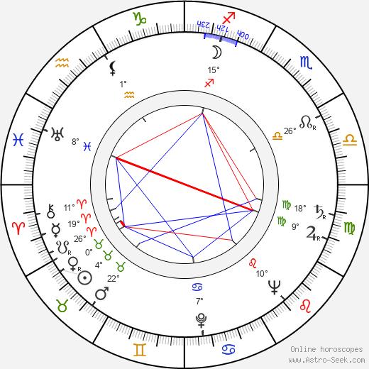 Arthur H. Nadel birth chart, biography, wikipedia 2018, 2019