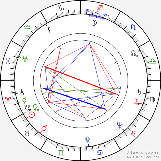 Arthur H. Nadel astro natal birth chart, Arthur H. Nadel horoscope, astrology