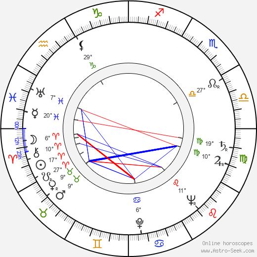 Bill Butler birth chart, biography, wikipedia 2018, 2019