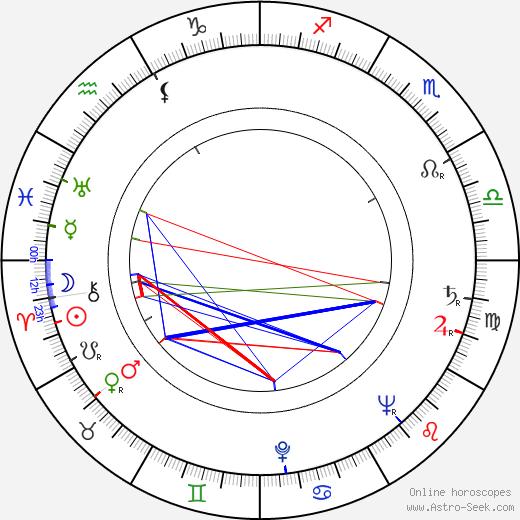 Bill Butler astro natal birth chart, Bill Butler horoscope, astrology