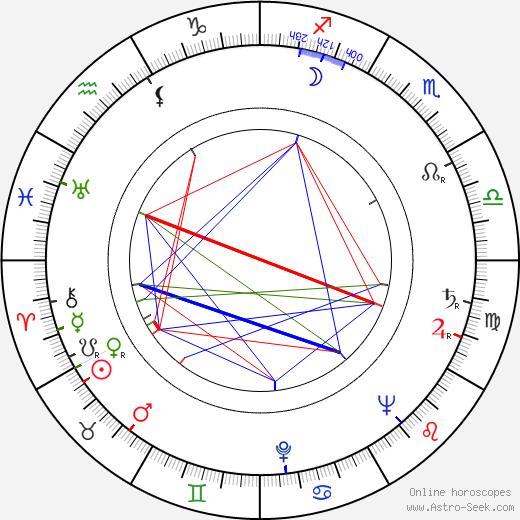 Boris Bityukov birth chart, Boris Bityukov astro natal horoscope, astrology