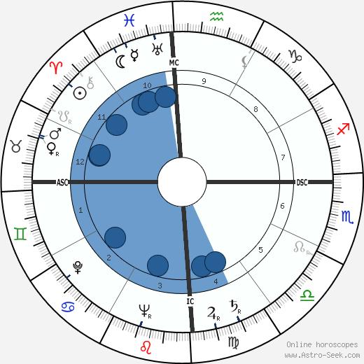 Cacilda Becker wikipedia, horoscope, astrology, instagram