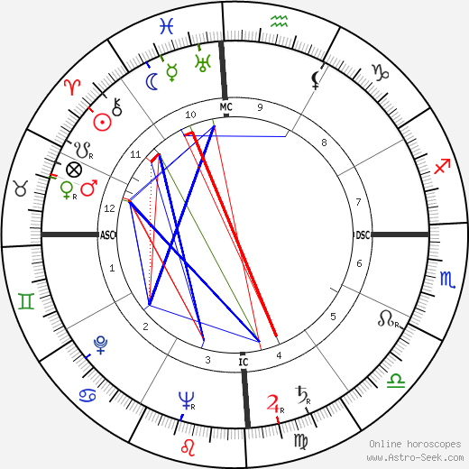 Cacilda Becker день рождения гороскоп, Cacilda Becker Натальная карта онлайн