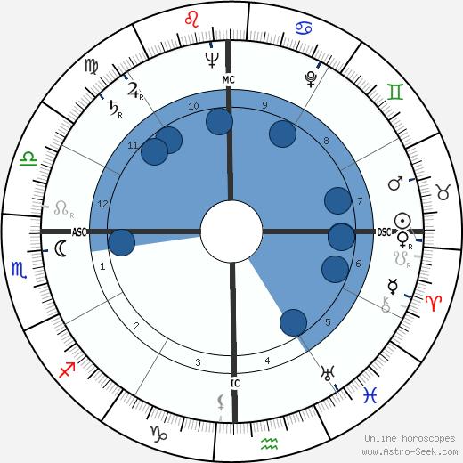Camero Candido wikipedia, horoscope, astrology, instagram