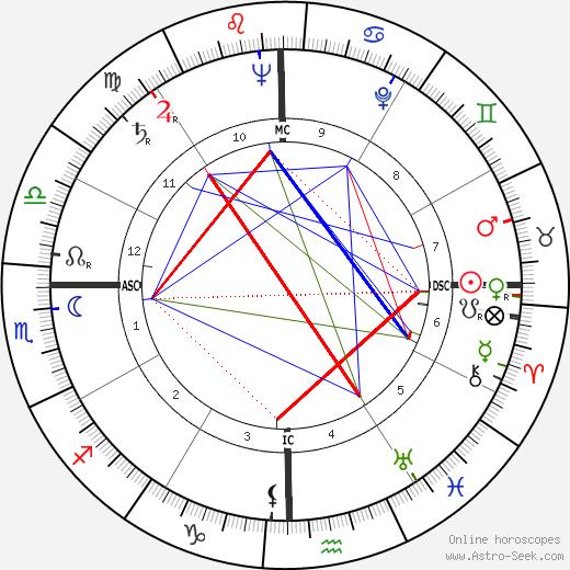 Camero Candido день рождения гороскоп, Camero Candido Натальная карта онлайн