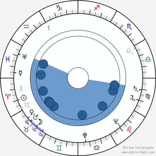 Chuck Connors horoscope, astrology, sign, zodiac, date of birth, instagram