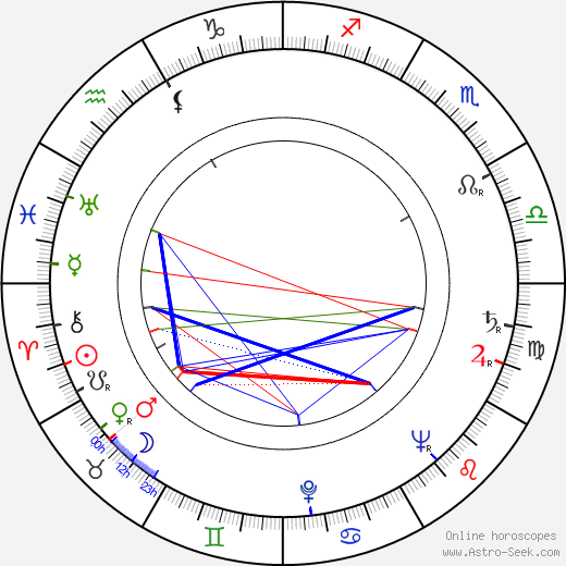 Chuck Connors birth chart, Chuck Connors astro natal horoscope, astrology