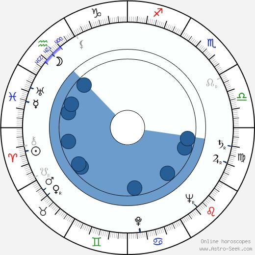 Darío Moreno wikipedia, horoscope, astrology, instagram