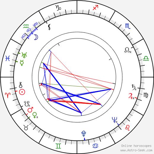 Дарио Морено Darío Moreno день рождения гороскоп, Darío Moreno Натальная карта онлайн
