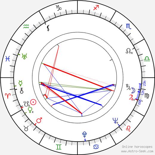 Дон Шарп Don Sharp день рождения гороскоп, Don Sharp Натальная карта онлайн