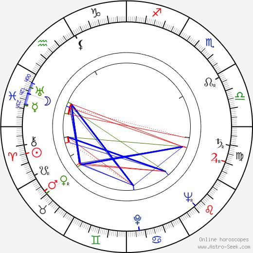 Ernst Wellton birth chart, Ernst Wellton astro natal horoscope, astrology