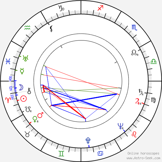 Eva Matoušková birth chart, Eva Matoušková astro natal horoscope, astrology