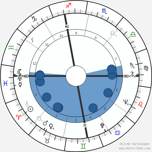 Félix Pironti wikipedia, horoscope, astrology, instagram