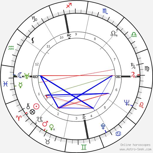 Félix Pironti tema natale, oroscopo, Félix Pironti oroscopi gratuiti, astrologia