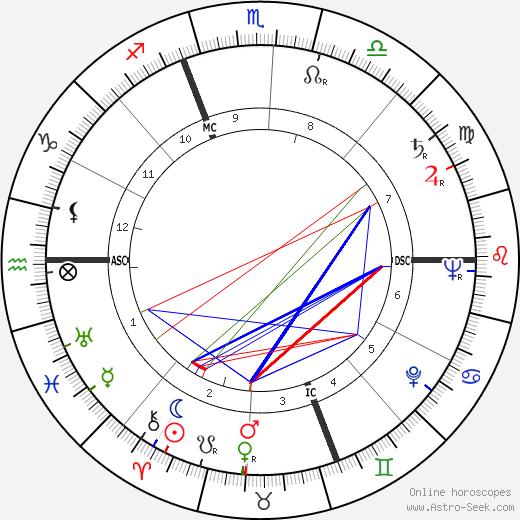 Франко Корелли Franco Corelli день рождения гороскоп, Franco Corelli Натальная карта онлайн