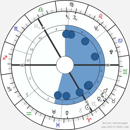 Georges Montaron wikipedia, horoscope, astrology, instagram