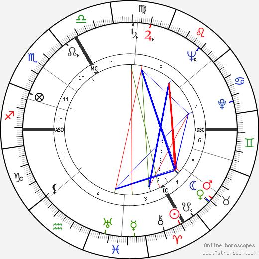 Georges Montaron tema natale, oroscopo, Georges Montaron oroscopi gratuiti, astrologia