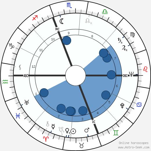 Giorgio de Lullo wikipedia, horoscope, astrology, instagram