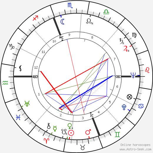 Giorgio de Lullo день рождения гороскоп, Giorgio de Lullo Натальная карта онлайн