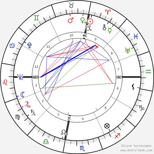Harold Lester Johnson tema natale, oroscopo, Harold Lester Johnson oroscopi gratuiti, astrologia