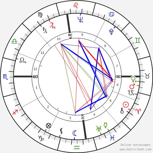 James T Stewart Birth Chart Horoscope Date Of Birth Astro