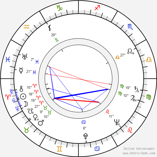 Jan Novák birth chart, biography, wikipedia 2019, 2020