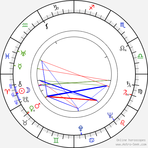 Jan Novák astro natal birth chart, Jan Novák horoscope, astrology
