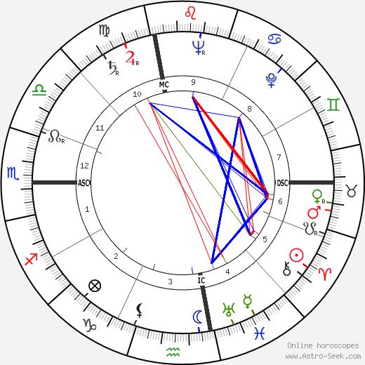 Jan Sterling birth chart, Jan Sterling astro natal horoscope, astrology