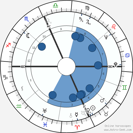Janet Blair wikipedia, horoscope, astrology, instagram