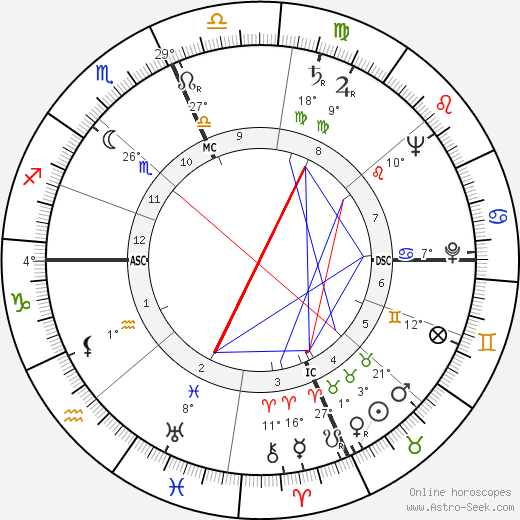 Janet Blair birth chart, biography, wikipedia 2019, 2020