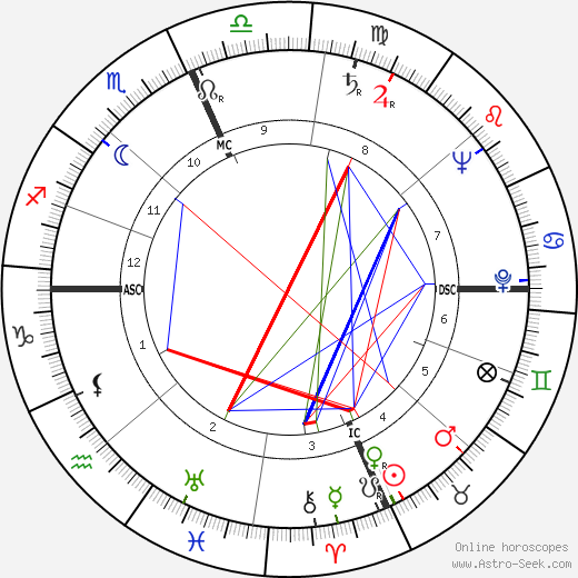 Janet Blair birth chart, Janet Blair astro natal horoscope, astrology